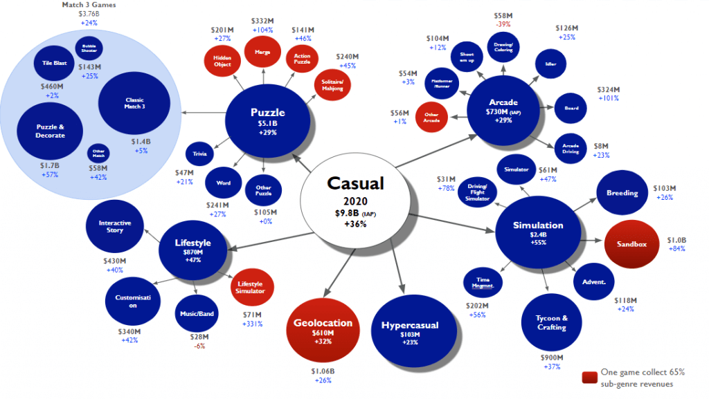 Casual game genre market situation 2020
