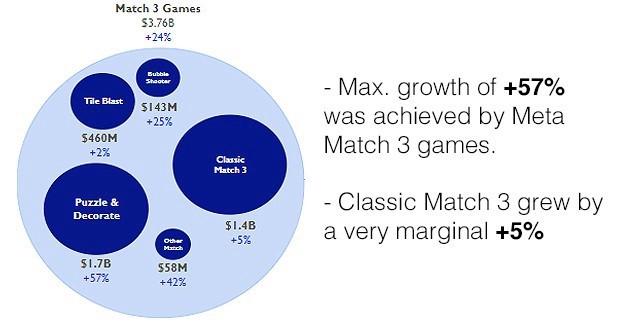Meta match3 growth