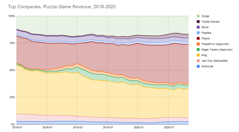Top Puzzle Game Companies 2018-2020
