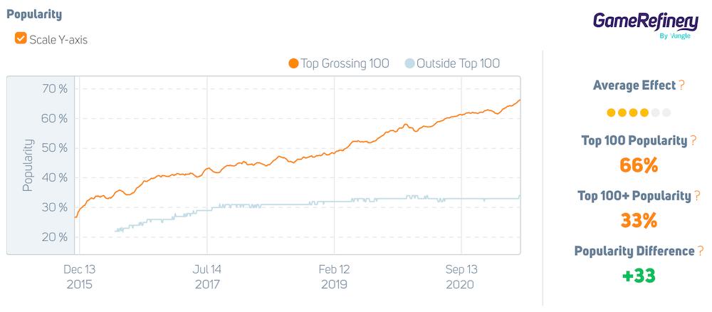 Guild Mechanics feature popularity in mobile games Dec 2015 - June 2021