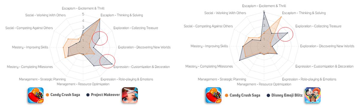 Motivational driver comparisons of Candy Crush Saga, Project Makeover and Disney Emoji Blitz