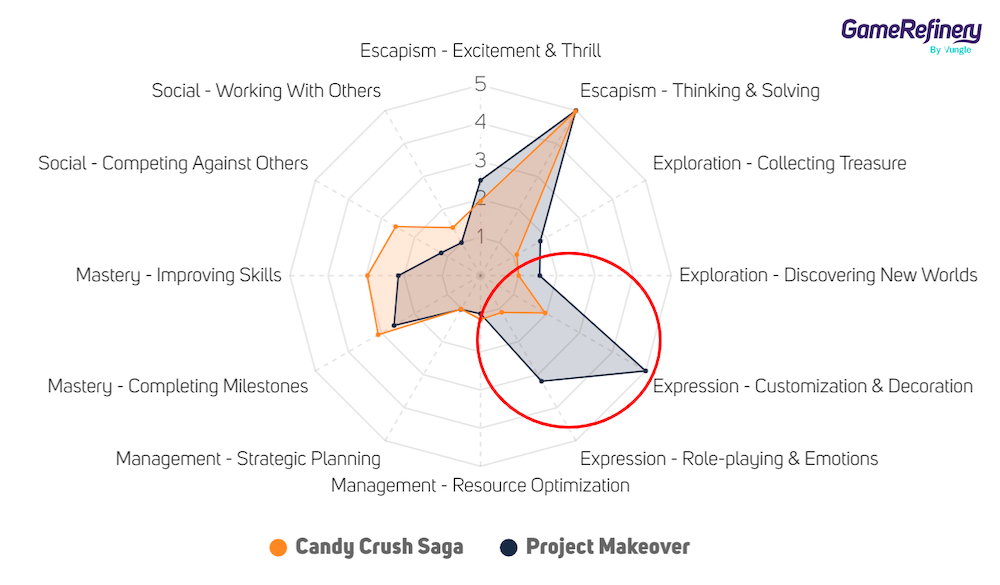 Candy Crush Saga vs. Project Makeover motivational appeal