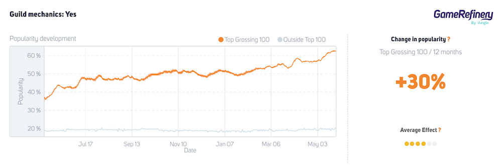 Guild mechanic utilization in top 100 grossing casual Match3 puzzlers has increased +30% during the past 12 months