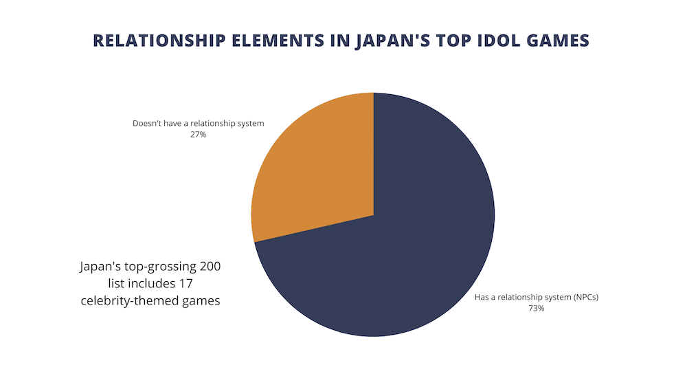 relationship elements in Japan's top idol games