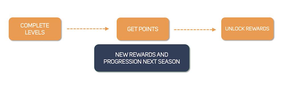 The basic concept of Season Pass