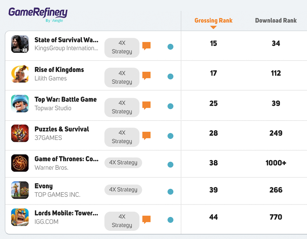 Top-grossing 50 4x strategy games in the US iOS market (July 2021)