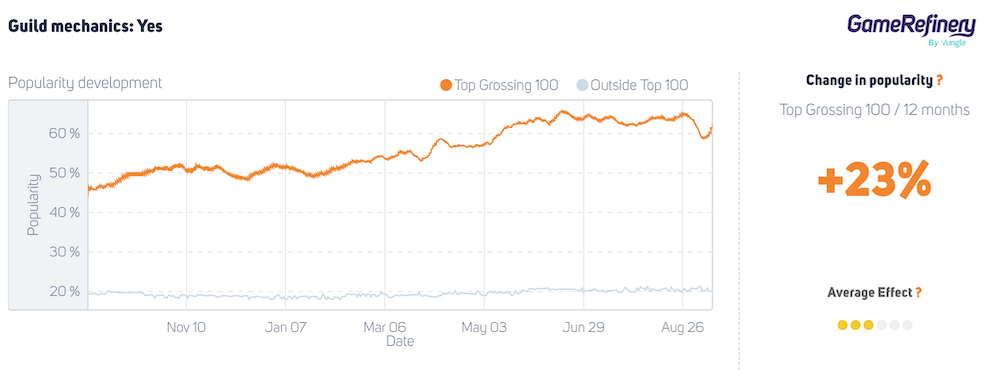 Guild mechanic utilization in top 100 grossing casual Match3 puzzlers has increased +30% during the past 12 months (September 2020-September 2021)