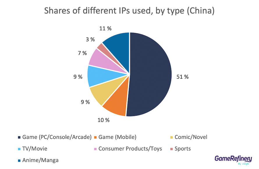 Different types of IPs in China