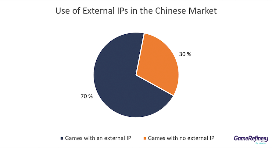 External IPs in China
