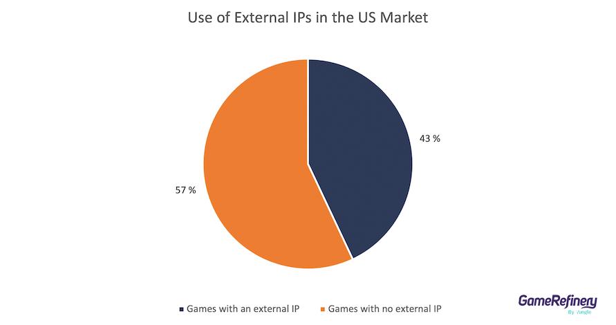 External IPs in Japanese Market